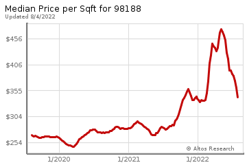 Average Home Price Per Square Foot in Tukwila