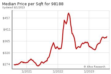 Average Home Price Per Square Foot in Tukwila