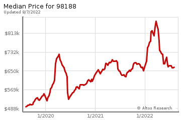 Median home prices for Tukwila