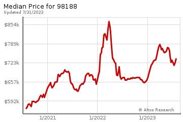Median home prices for Tukwila