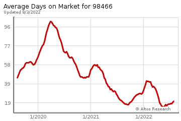 Average Days on Market for University Place