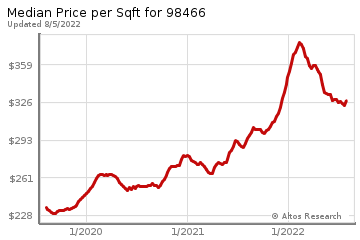 Average Home Price Per Square Foot in University Place