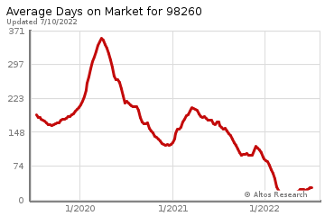 Average Days on Market for Whidbey Island