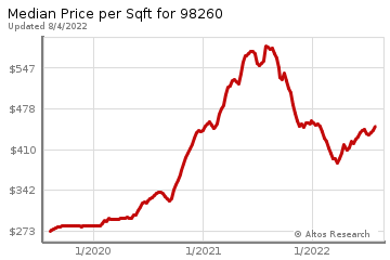 Average Home Price Per Square Foot in Whidbey Island