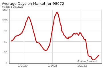 Average Days on Market for Woodinville