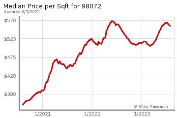 Average Home Price Per Square Foot in Woodinville