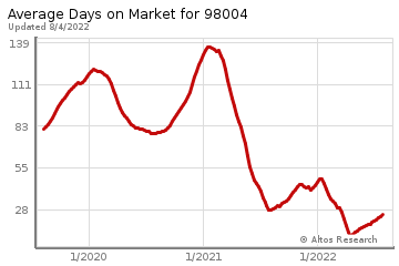 Average Days on Market for Yarrow Point