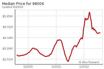 Median home prices for Yarrow Point