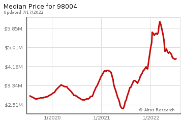 Median home prices for Meydenbauer