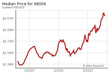 Median home prices for Whispering Heights