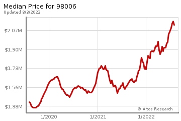 Median home prices for Lakemont