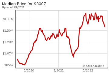 Median home prices for Lake Hills