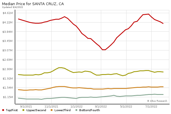Median Prices for Santa Cruz - Graph may take several seconds to appear