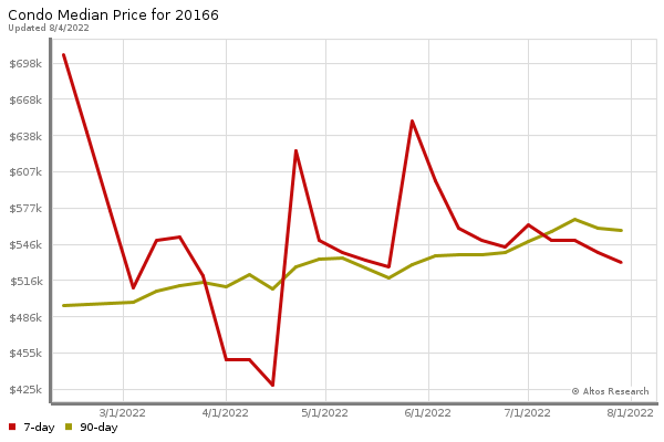 Median price chart (7 days, 90 days combined)