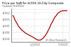 Small Chart