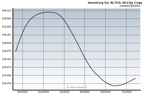 Large Chart