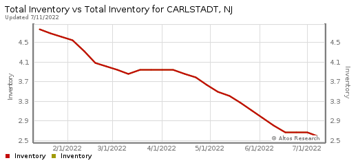 Homes for Sale Carlstadt New Jersey 07072