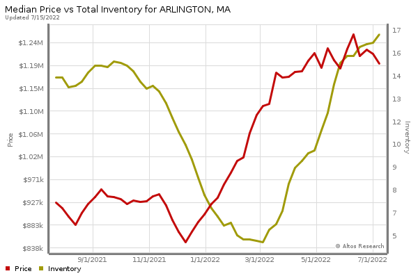 Arlington Real Estate Market Chart by Altos Research www.altosresearch.com