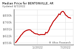 Prices for BENTONVILLE