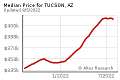Prices for TUCSON