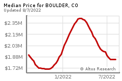 Prices for BOULDER