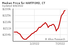 Prices for HARTFORD