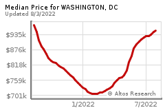 Prices for WASHINGTON