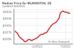 Prices for WILMINGTON