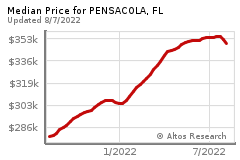Prices for PENSACOLA