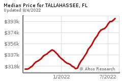 Prices for TALLAHASSEE