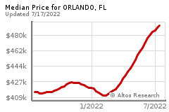 Prices for ORLANDO