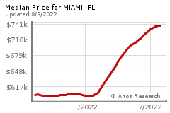 Prices for MIAMI