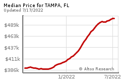 Prices for TAMPA