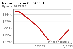 Prices for CHICAGO