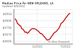 Prices for NEW ORLEANS