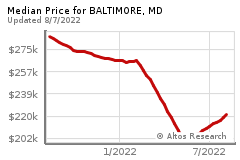 Prices for BALTIMORE