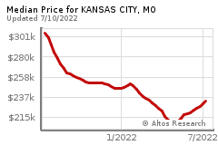 Prices for KANSAS CITY