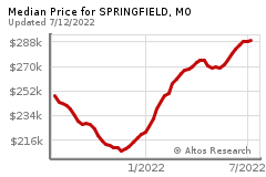 Prices for SPRINGFIELD