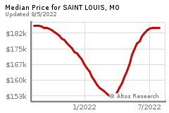 Prices for SAINT LOUIS