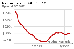 Prices for RALEIGH