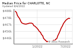 Prices for CHARLOTTE