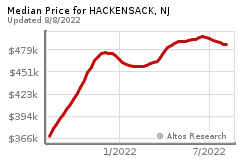 Prices for HACKENSACK