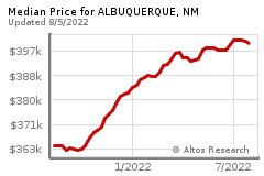 Prices for ALBUQUERQUE