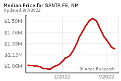 Prices for SANTA FE