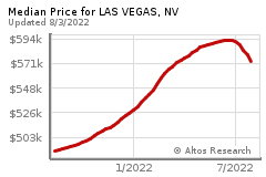 Prices for LAS VEGAS