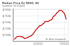 Prices for RENO