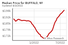 Prices for BUFFALO