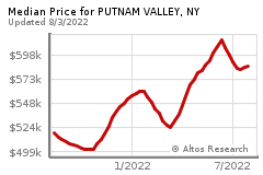 Prices for PUTNAM VALLEY