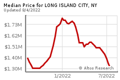 Prices for LONG ISLAND CITY