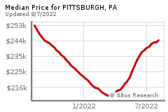 Prices for PITTSBURGH